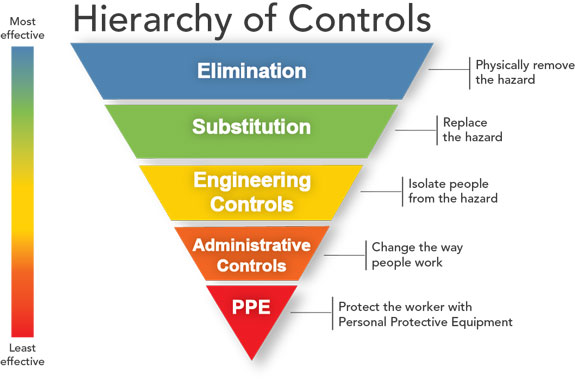 The Hierarchy of Hazard Control